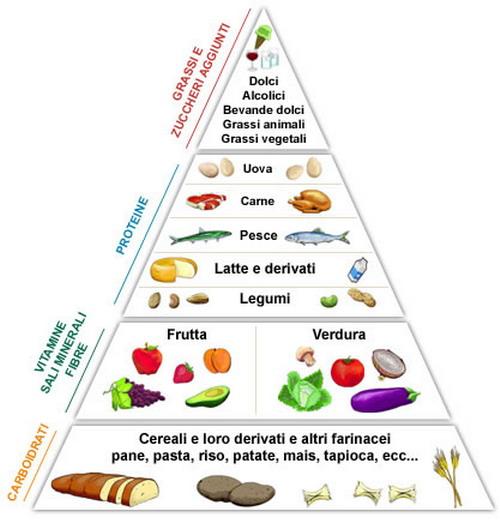 Immagine riferita a: Alimentazione e diabete